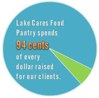 Lake Cares Food Pantry spends 94 cents of every dollar raised for our clients.